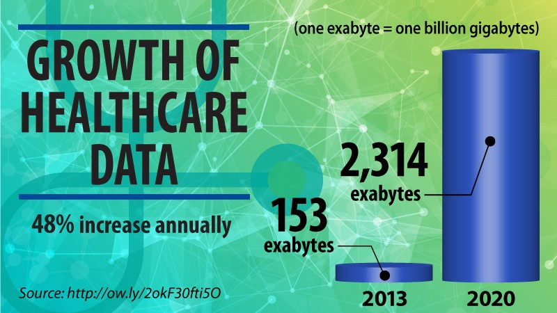 Infographic healthcare data growth