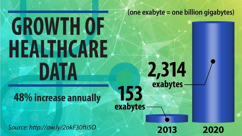 understanding healthcare big data  informatics